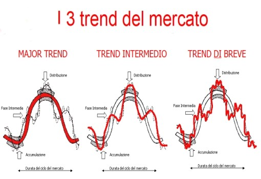 trend dow