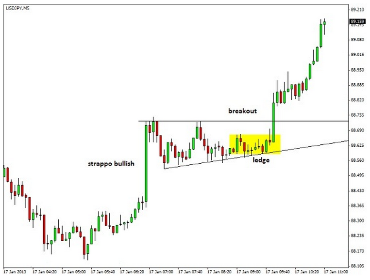 scalping-intraday-fase-laterale