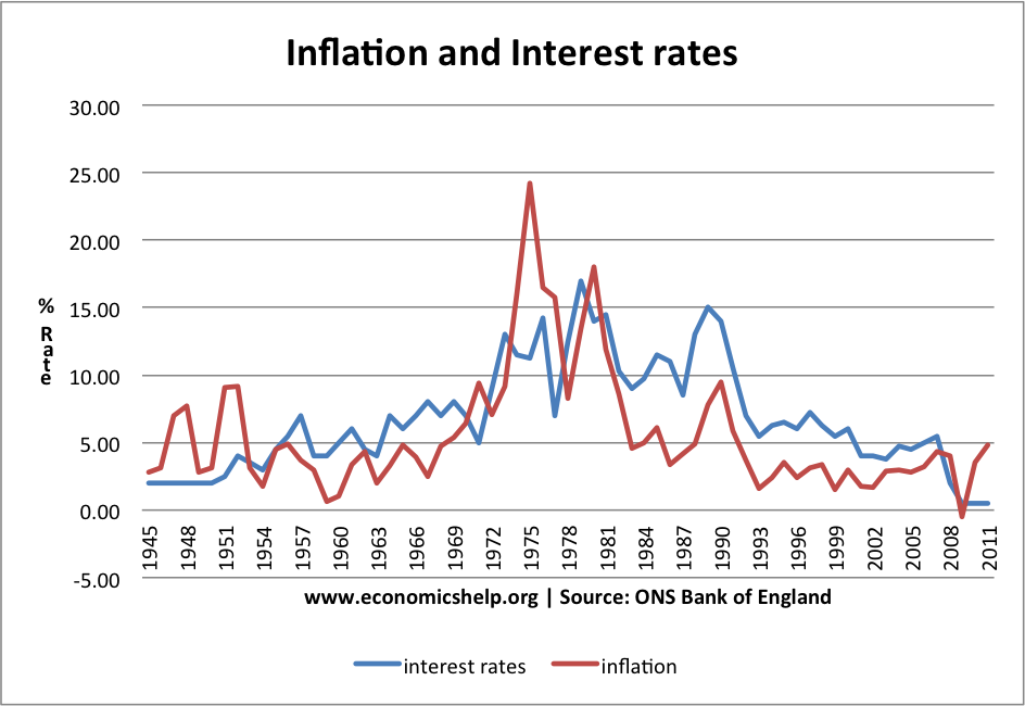 inflation-interest-rates-1945-2011