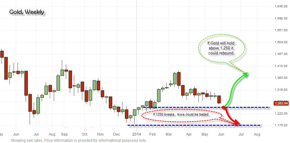 Gold-Chart-Weekly-review