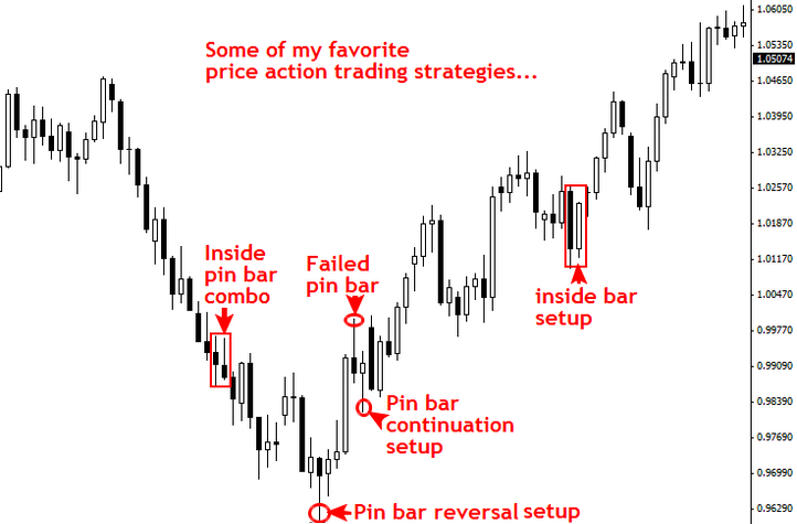 price-action-trend-