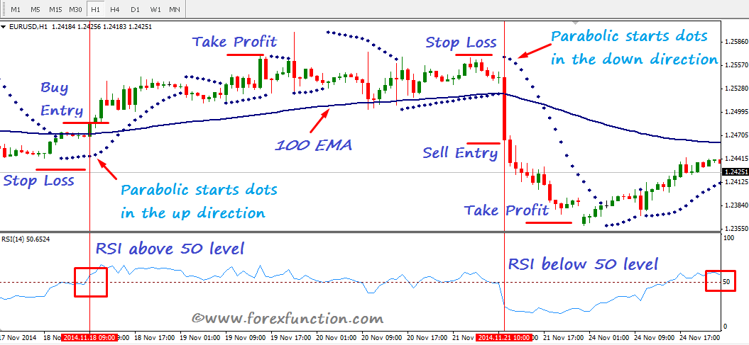 forex-trading-strategy-ema-rsi