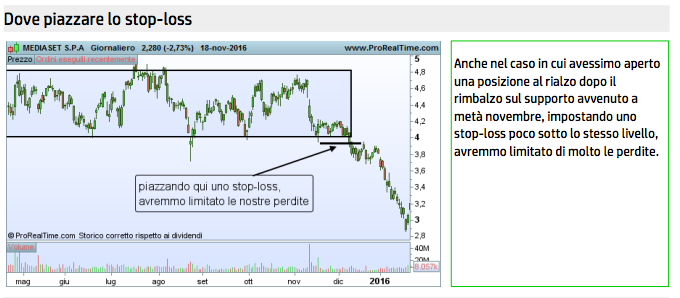 piazzare stop loss trend laterale