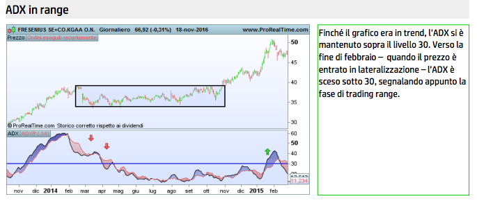 indicatore adx trend laterale